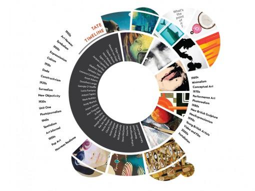 Tate Timeline
